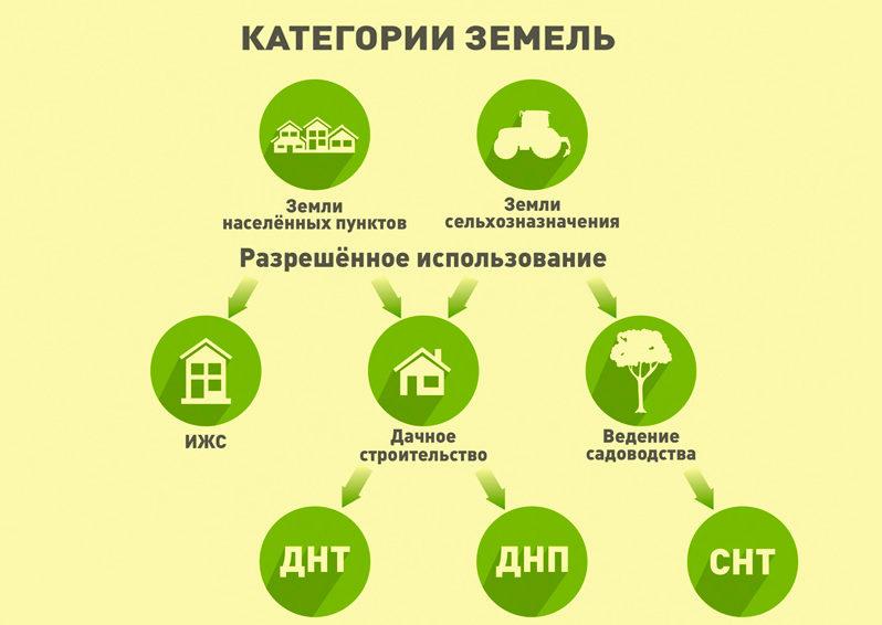 Как устанавливать категорию земельных участков